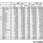2017年7月の訪日外国人数と中国人観光客数