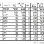 2017年8月の訪日外国人数と中国人観光客数