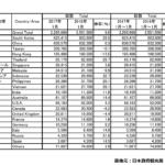 2018年1月の訪日外国人数と中国人観光客数