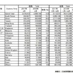 2018年4月の訪日外国人数と中国人観光客数
