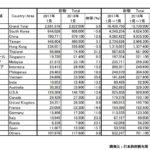 2018年7月の訪日外国人数と中国人観光客数