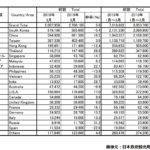 2019年3月の訪日外国人数と中国人観光客数