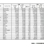 2019年4月の訪日外国人数と中国人観光客数