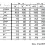2019年5月の訪日外国人数と中国人観光客数
