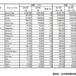2019年7月の訪日外国人数と中国人観光客数