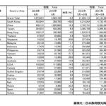 2019年8月の訪日外国人数と中国人観光客数