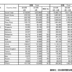 2019年9月の訪日外国人数と中国人観光客数