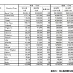 2019年10月の訪日外国人数と中国人観光客数