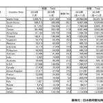 2019年11月の訪日外国人数と中国人観光客数