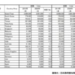 2020年1月の訪日外国人数と中国人観光客数